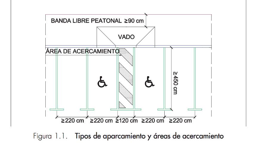 Medidas plazas de aparcamientos pmr todo disca blog for Medidas antropometricas para discapacitados